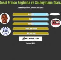 Kossi Prince Segbefia vs Souleymane Diarra h2h player stats