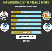 Kosta Barbarouses vs Adam Le Fondre h2h player stats