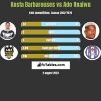 Kosta Barbarouses vs Ado Onaiwu h2h player stats