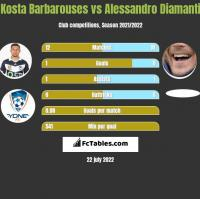 Kosta Barbarouses vs Alessandro Diamanti h2h player stats