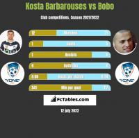 Kosta Barbarouses vs Bobo h2h player stats