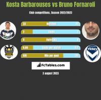 Kosta Barbarouses vs Bruno Fornaroli h2h player stats