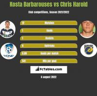 Kosta Barbarouses vs Chris Harold h2h player stats