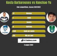 Kosta Barbarouses vs Hanchao Yu h2h player stats