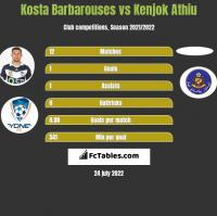 Kosta Barbarouses vs Kenjok Athiu h2h player stats