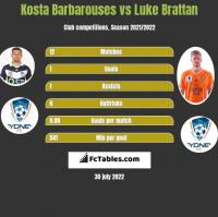 Kosta Barbarouses vs Luke Brattan h2h player stats