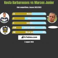 Kosta Barbarouses vs Marcos Junior h2h player stats