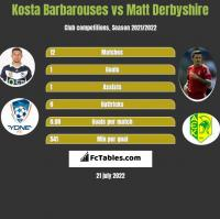 Kosta Barbarouses vs Matt Derbyshire h2h player stats