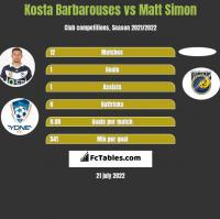 Kosta Barbarouses vs Matt Simon h2h player stats