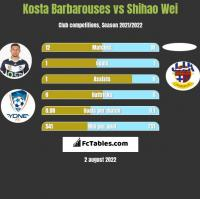 Kosta Barbarouses vs Shihao Wei h2h player stats