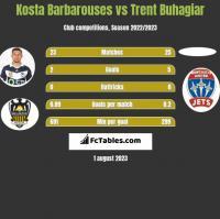 Kosta Barbarouses vs Trent Buhagiar h2h player stats