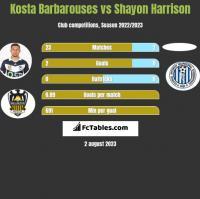 Kosta Barbarouses vs Shayon Harrison h2h player stats