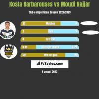 Kosta Barbarouses vs Moudi Najjar h2h player stats