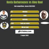 Kosta Barbarouses vs Alou Kuol h2h player stats