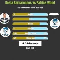 Kosta Barbarouses vs Patrick Wood h2h player stats