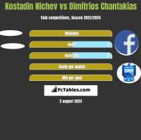 Kostadin Nichev vs Dimitrios Chantakias h2h player stats