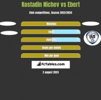Kostadin Nichev vs Ebert h2h player stats