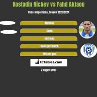 Kostadin Nichev vs Fahd Aktaou h2h player stats