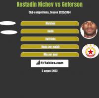Kostadin Nichev vs Geferson h2h player stats