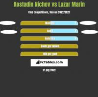 Kostadin Nichev vs Lazar Marin h2h player stats