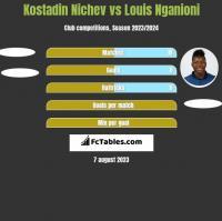 Kostadin Nichev vs Louis Nganioni h2h player stats