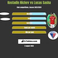 Kostadin Nichev vs Lucas Sasha h2h player stats