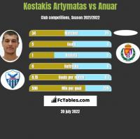 Kostakis Artymatas vs Anuar h2h player stats