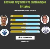 Kostakis Artymatas vs Charalampos Kyriakou h2h player stats