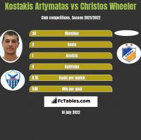 Kostakis Artymatas vs Christos Wheeler h2h player stats