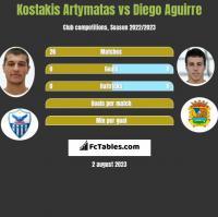 Kostakis Artymatas vs Diego Aguirre h2h player stats