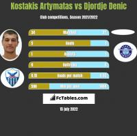 Kostakis Artymatas vs Djordje Denic h2h player stats