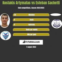 Kostakis Artymatas vs Esteban Sachetti h2h player stats