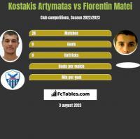 Kostakis Artymatas vs Florentin Matei h2h player stats