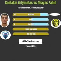Kostakis Artymatas vs Ghayas Zahid h2h player stats
