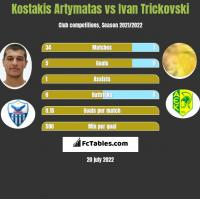 Kostakis Artymatas vs Ivan Trickovski h2h player stats