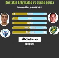Kostakis Artymatas vs Lucas Souza h2h player stats