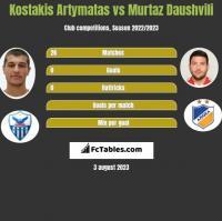 Kostakis Artymatas vs Murtaz Dauszwili h2h player stats