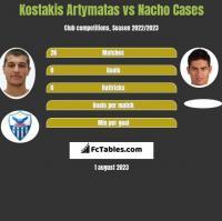Kostakis Artymatas vs Nacho Cases h2h player stats
