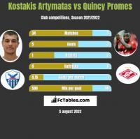 Kostakis Artymatas vs Quincy Promes h2h player stats