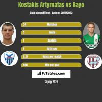 Kostakis Artymatas vs Rayo h2h player stats