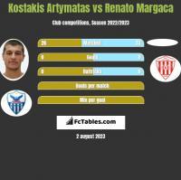 Kostakis Artymatas vs Renato Margaca h2h player stats