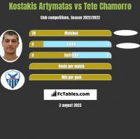 Kostakis Artymatas vs Tete Chamorro h2h player stats