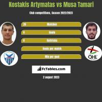 Kostakis Artymatas vs Musa Tamari h2h player stats