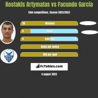 Kostakis Artymatas vs Facundo Garcia h2h player stats