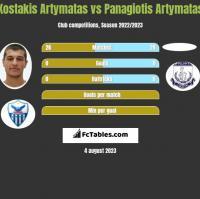 Kostakis Artymatas vs Panagiotis Artymatas h2h player stats