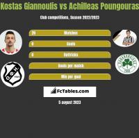 Kostas Giannoulis vs Achilleas Poungouras h2h player stats