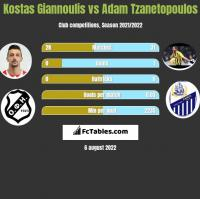 Kostas Giannoulis vs Adam Tzanetopoulos h2h player stats