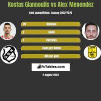 Kostas Giannoulis vs Alex Menendez h2h player stats