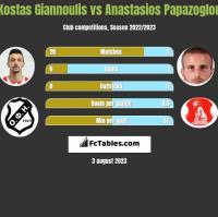 Kostas Giannoulis vs Anastasios Papazoglou h2h player stats