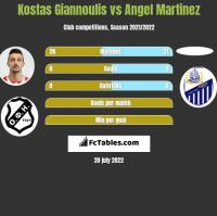 Kostas Giannoulis vs Angel Martinez h2h player stats